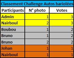 Challenge Photo Auto-Passions – Saison 2016 - Page 9 Classe10