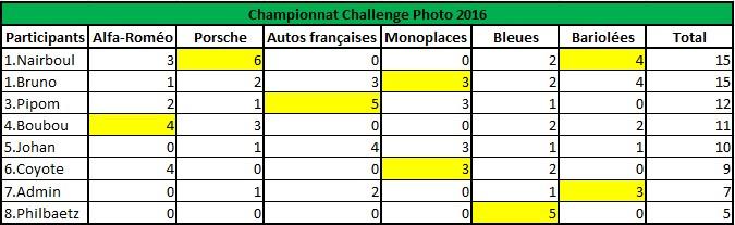 Challenge Photo Auto-Passions – Saison 2016 - Page 9 Classe11