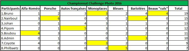 Challenge Photo Auto-Passions – Saison 2016 - Page 9 Classe12