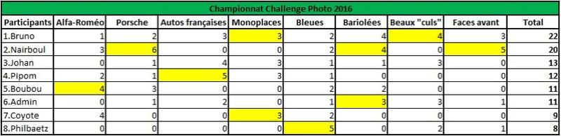 Challenge Photo Auto-Passions – Saison 2016 - Page 10 Classe15