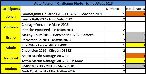 Challenge Photo Auto-Passions – Saison 2016 - Page 9 Rysult10