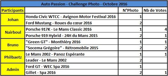 Challenge Photo Auto-Passions – Saison 2016 - Page 10 Rysult12