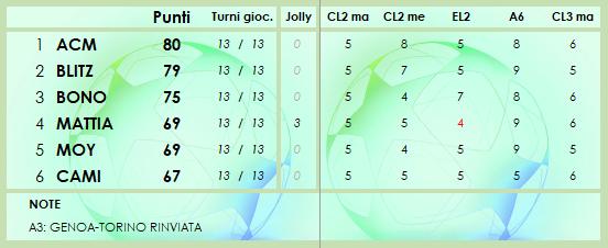 CLASSIFICA 2020/2021 - Pagina 2 Class163