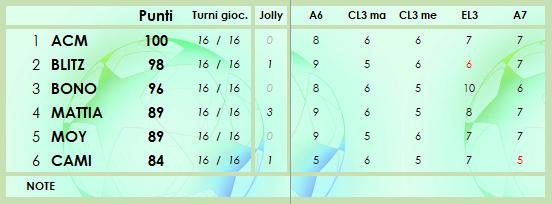 CLASSIFICA 2020/2021 - Pagina 2 Class166