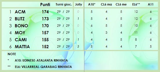 CLASSIFICA 2020/2021 - Pagina 3 Class180