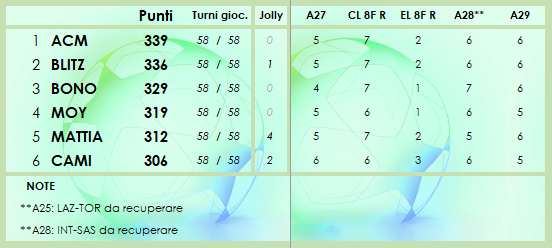 CLASSIFICA 2020/2021 - Pagina 6 Class209