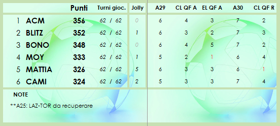 CLASSIFICA 2020/2021 - Pagina 7 Class213