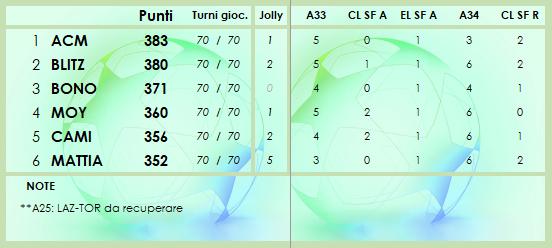 CLASSIFICA 2020/2021 - Pagina 7 Class221