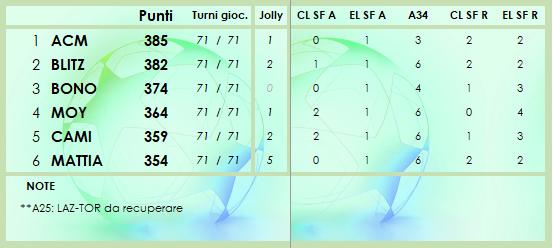 CLASSIFICA 2020/2021 - Pagina 8 Class222
