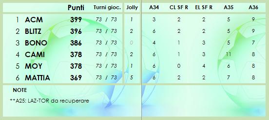 CLASSIFICA 2020/2021 - Pagina 8 Class224