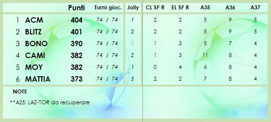 CLASSIFICA 2020/2021 - Pagina 8 Class225