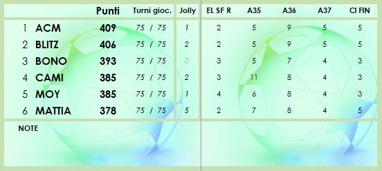 CLASSIFICA 2020/2021 - Pagina 8 Class226