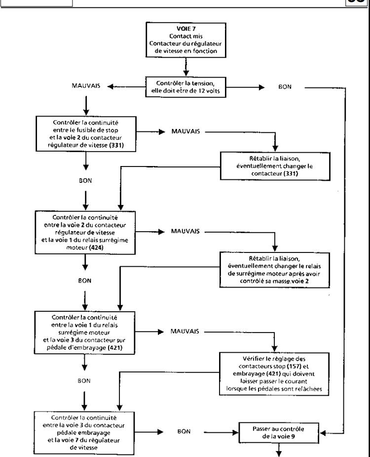 probleme regulateur de vitesse - Page 2 710