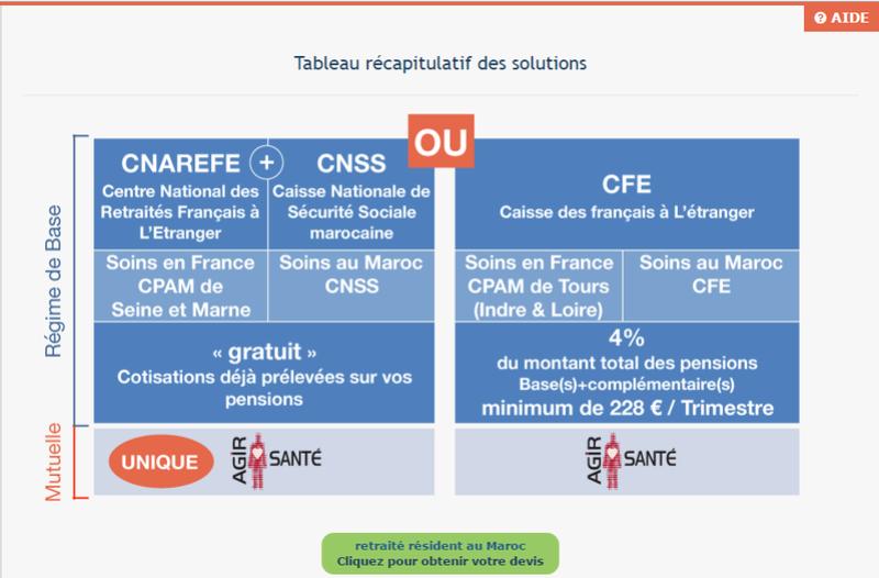 cnss - le choix de la protection maladie : CFE ou CNSS ? Mutuel10