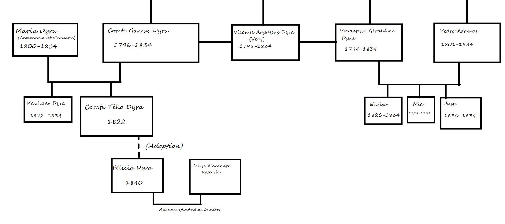[Famille]La famille impériale et la haute noblesse. Dyra12