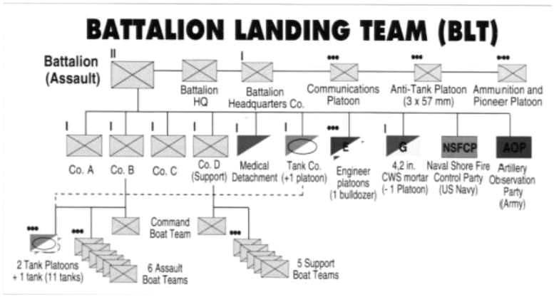 5 - Le programme des débarquements d'assaut sur Omaha Beach et plus spécialement à Vierville 211