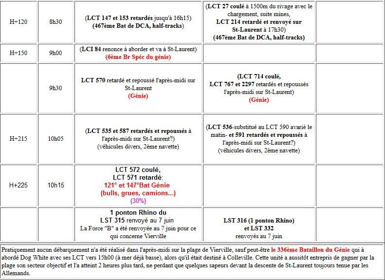 6 - Diagramme des débarquements réalisés à Vierville 312