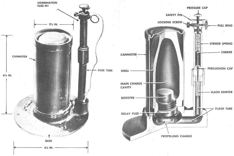L'ARMEMENT DE LA 4th INFANTRY DIVISION : LA MINE BONDISSANTE M2A1 (et ses variantes) Coupe_10
