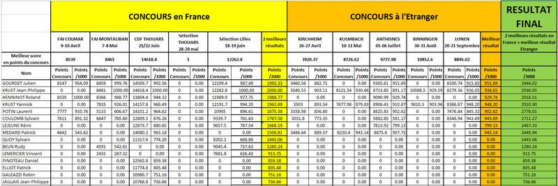 Selection équipe de France 2017 Classe11