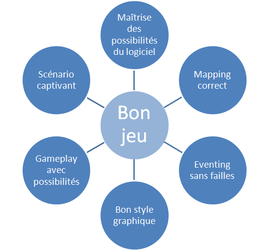 Concevoir un bon jeu: la métaphore de la maison Bon_je10