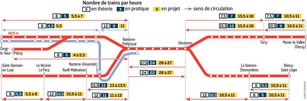 RER A - Réfection du tronçon central 2015-2021 59e23010