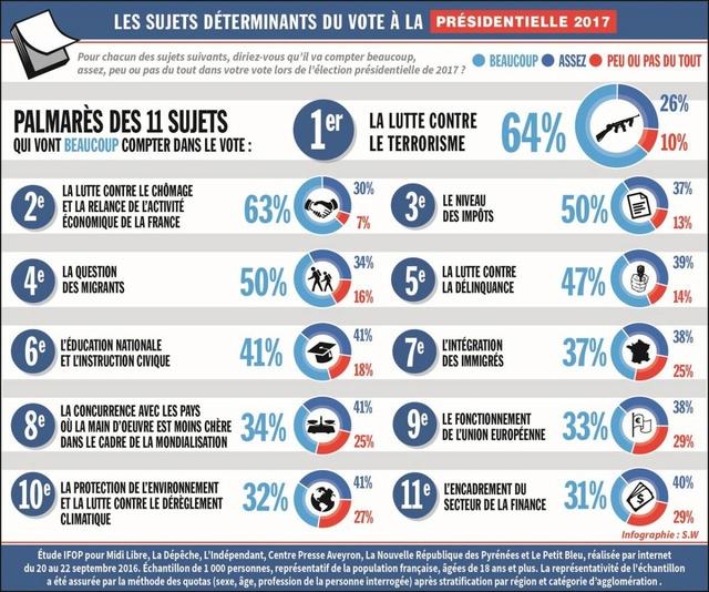 Emploi et chômage - Des régionales 2015 à la présidentielle 2017 - Page 3 61574711