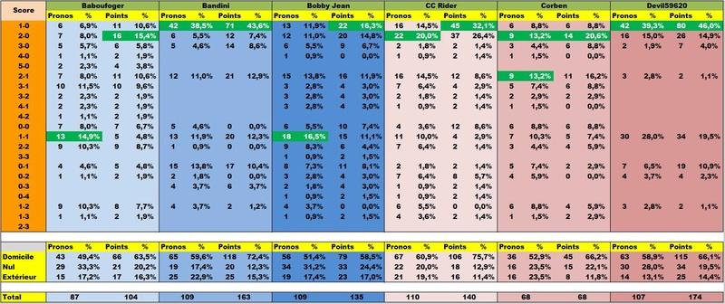Classement Final Concours de Pronos L1 Saison 2016/2017 - Page 3 Stapr110