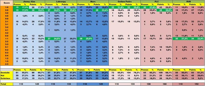 Classement Final Concours de Pronos L1 Saison 2016/2017 - Page 3 Stapr310