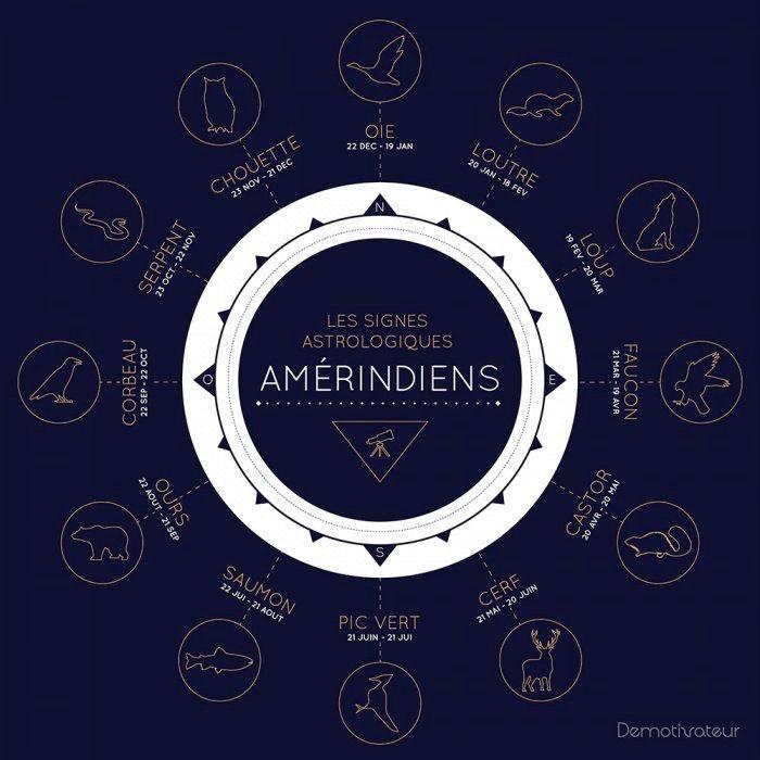 Signes du zodiaque Amérindien Sans-t11