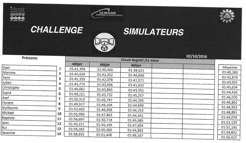 [72] MINI rasso le Mans 1/2-10-16  - Page 9 Simu_l10