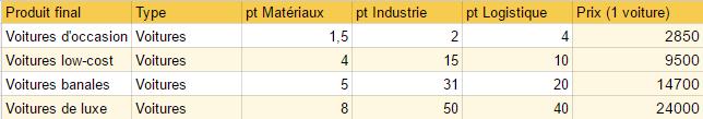 Tableaux Économiques Tablea13