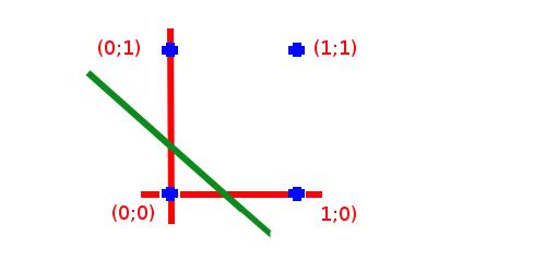 Qu'est-ce que l'algorithme de rétro-propagation du gradient de l'erreur dans un perceptron multi-couche rebouclé sur lui-même ? Espace10