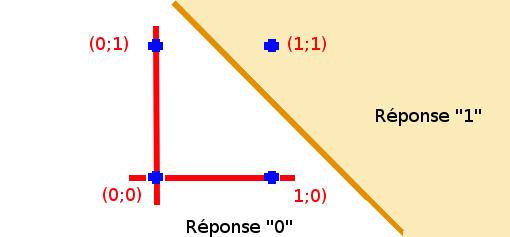Qu'est-ce que l'algorithme de rétro-propagation du gradient de l'erreur dans un perceptron multi-couche rebouclé sur lui-même ? Espace11
