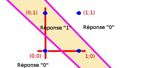 Qu'est-ce que l'algorithme de rétro-propagation du gradient de l'erreur dans un perceptron multi-couche rebouclé sur lui-même ? Espace13