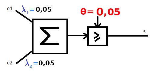 Qu'est-ce que l'algorithme de rétro-propagation du gradient de l'erreur dans un perceptron multi-couche rebouclé sur lui-même ? Tipe_f14