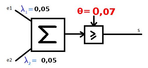 Qu'est-ce que l'algorithme de rétro-propagation du gradient de l'erreur dans un perceptron multi-couche rebouclé sur lui-même ? Tipe_f15