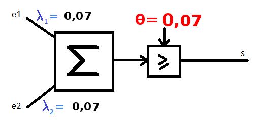 Qu'est-ce que l'algorithme de rétro-propagation du gradient de l'erreur dans un perceptron multi-couche rebouclé sur lui-même ? Tipe_f16
