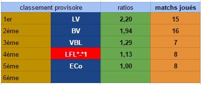 Points infos matchs IE et IS saison81 Ie30110