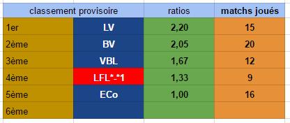 Points infos matchs IE et IS saison81 - Page 2 Ie30111
