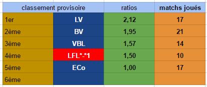 Points infos matchs IE et IS saison81 - Page 2 Ie30112