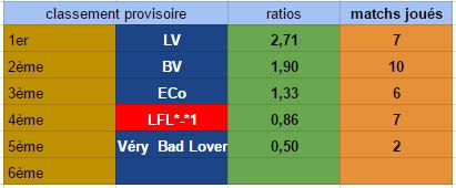 Points infos matchs IE et IS saison81 Ie_23615