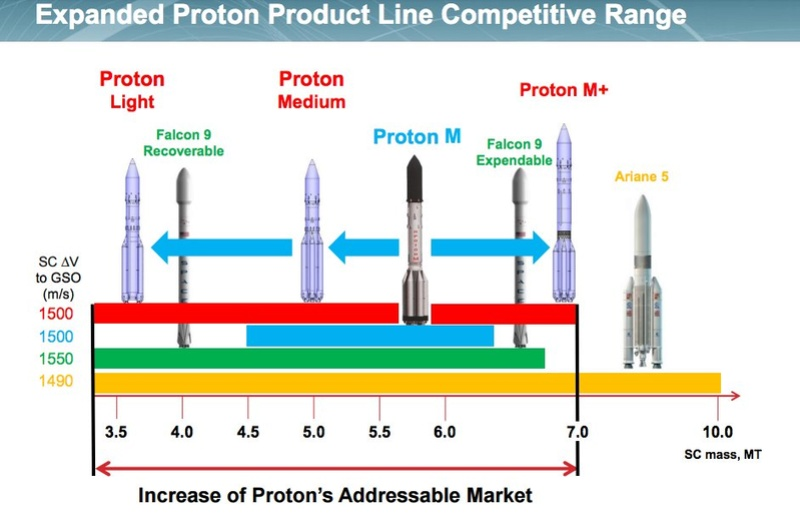 Nouvelles versions de Proton Csnrqw10