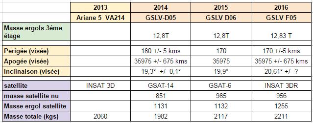 [Inde] Lancement GSLV MK-II - INSAT 3DR de Sriharikota - 8 Septembre 2016 Gslvs10