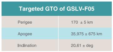 [Inde] Lancement GSLV MK-II - INSAT 3DR de Sriharikota - 8 Septembre 2016 Gto10
