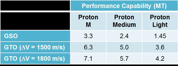 Nouvelles versions de Proton Pl210