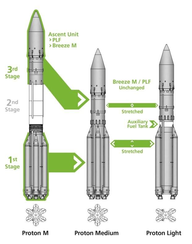 Nouvelles versions de Proton Proton10