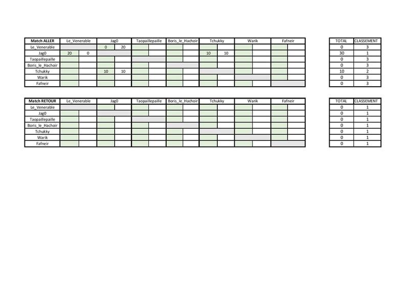 Les scores de la ligue 40 k Result11