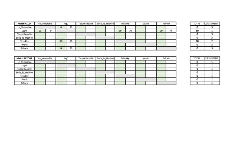 Les scores de la ligue 40 k Result12