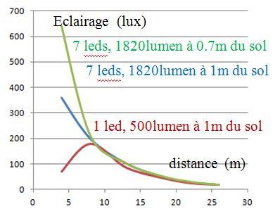 eclairage à DEL pour velo ( LED light for bike) Light emitting diode C410