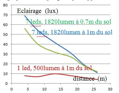 eclairage à DEL pour velo ( LED light for bike) Light emitting diode C510